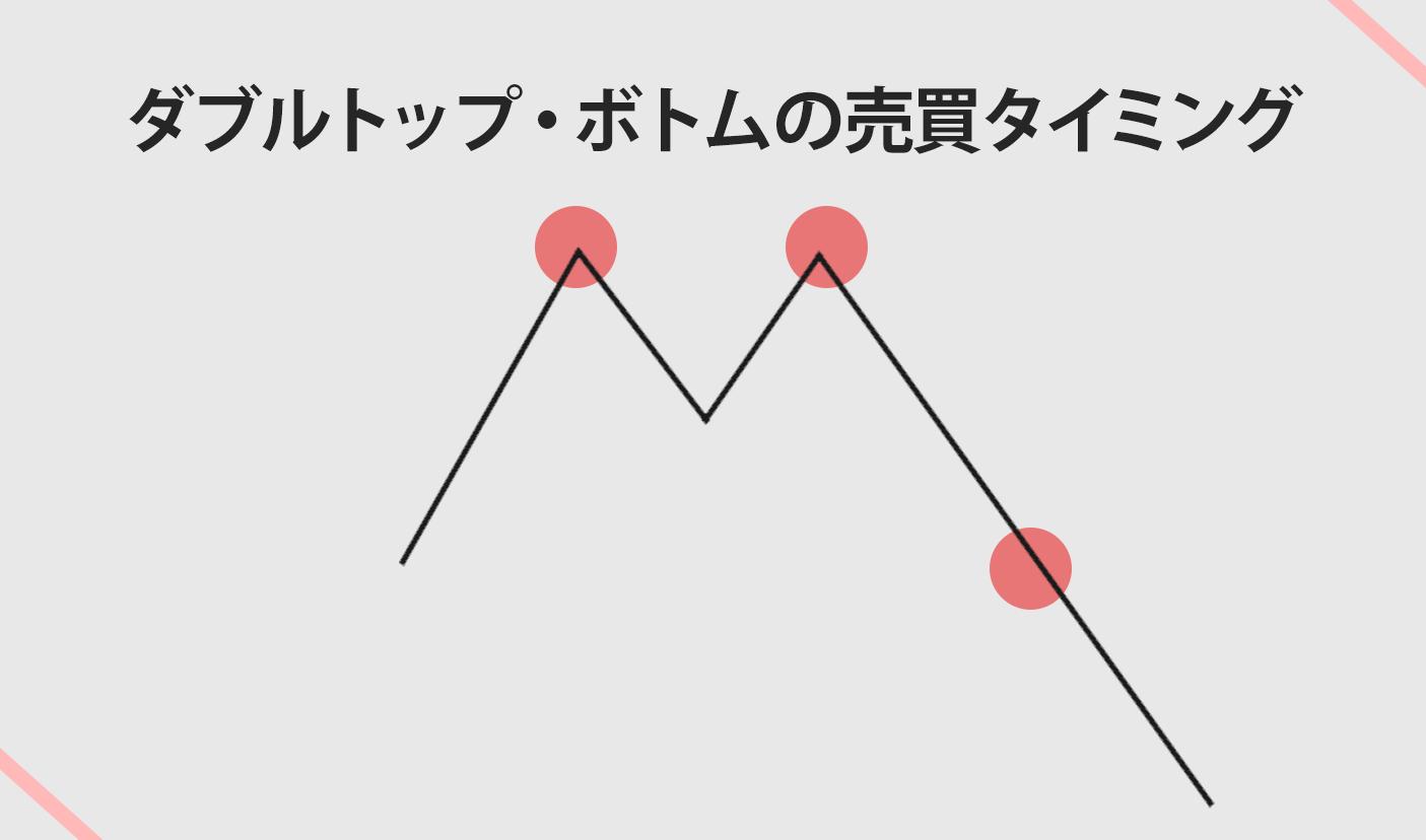 ダブルトップ・ボトムの売買タイミング(1)
